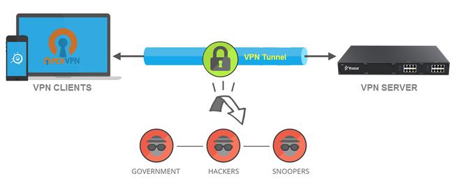 VPN server là gì? VPN server có chức năng gì? - Ảnh 1.