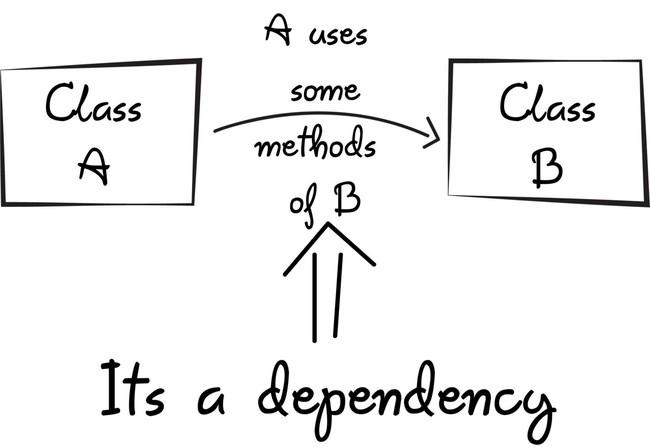 Dependency injection là gì? 3 điều cần biết về DI - Ảnh 1.