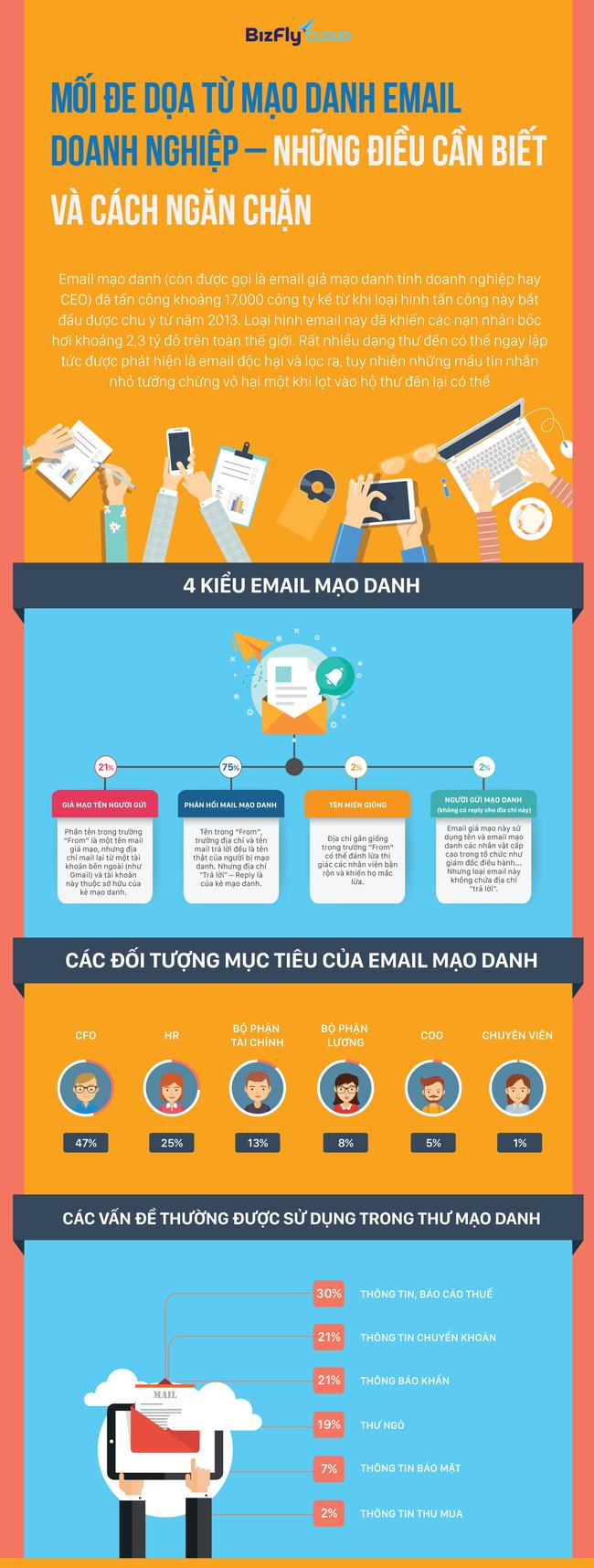 Infographic - Ngăn chặn mối đe dọa từ mạo danh email doanh nghiệp - Ảnh 1.