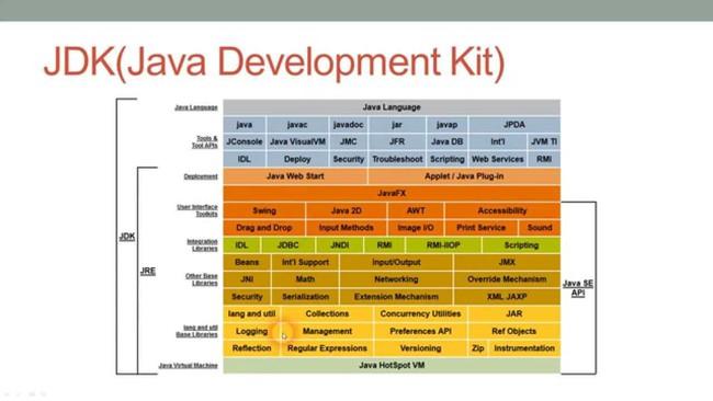 JDK là gì? Tìm hiểu Java Development Kit - Ảnh 1.