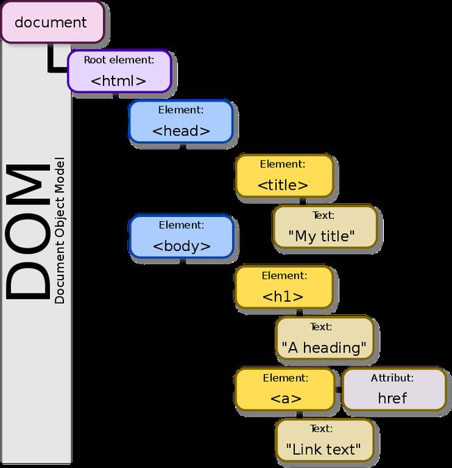 DOM là gì? Tìm hiểu về Document Object Model - Ảnh 1.