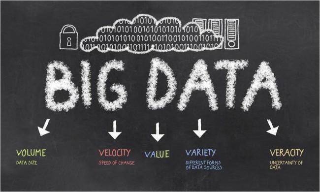 BIG DATA là gì? Big data trong kĩ thuật và trong cuộc sống - Ảnh 2.