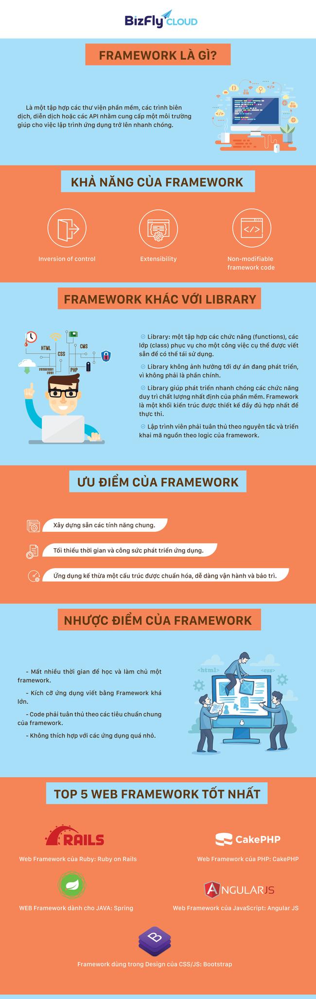 [Infographic] Framework là gì? - Ảnh 1.