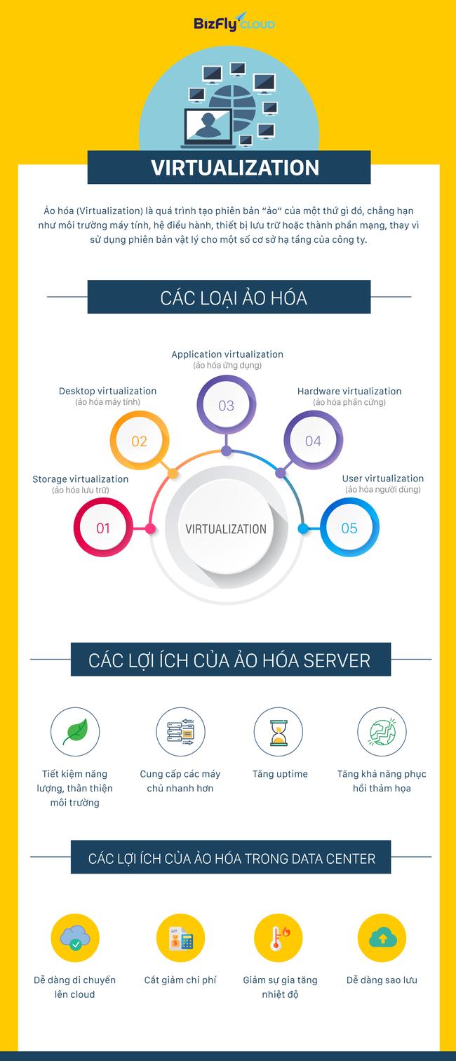 Virtualization - Ảo hóa là gì? Lợi ích của ảo hóa - Ảnh 2.