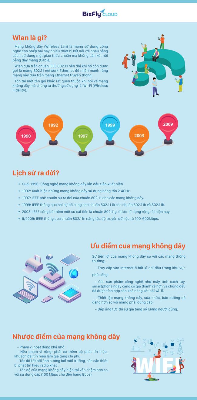 [Infographic] Wlan là gì? Ưu điểm của mạng không dây - Ảnh 1.