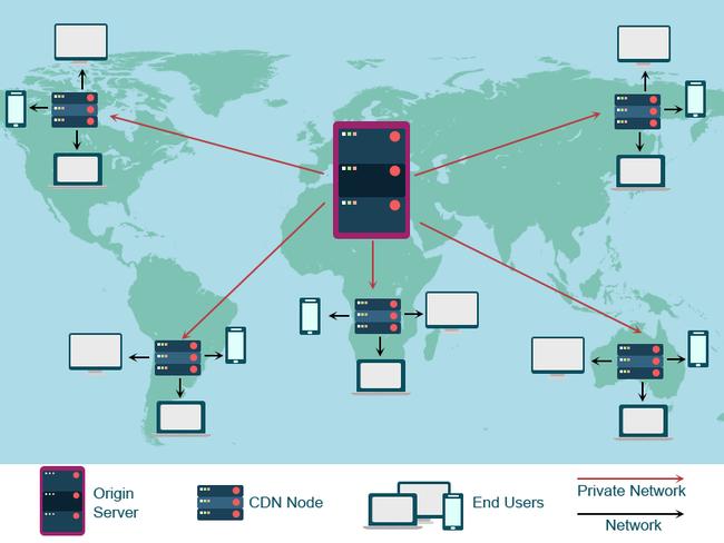 CDN trong phát triển ứng dụng và web: Ứng dụng CDN trong thương mại điện tử (P1) - Ảnh 1.