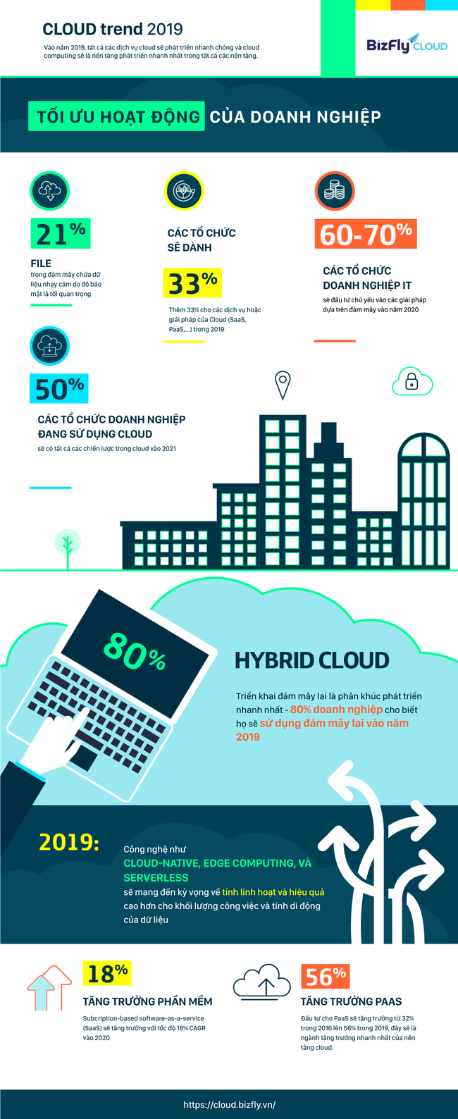[Inforgraphic] Cloud trend trong năm 2019 - Ảnh 1.