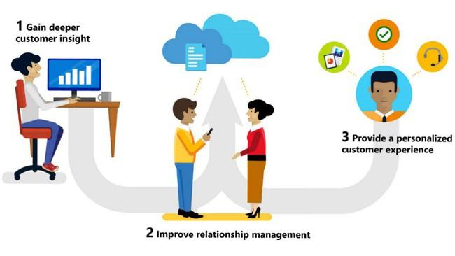 Các fintech được hưởng lợi từ cloud computing như thế nào? - Ảnh 2.