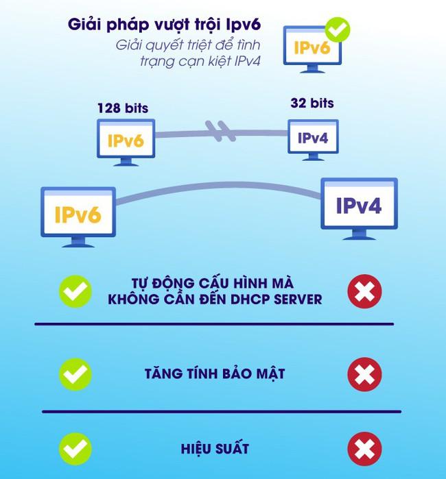 BizFly Cloud Server ra mắt tính năng IPv6 - Ảnh 1.