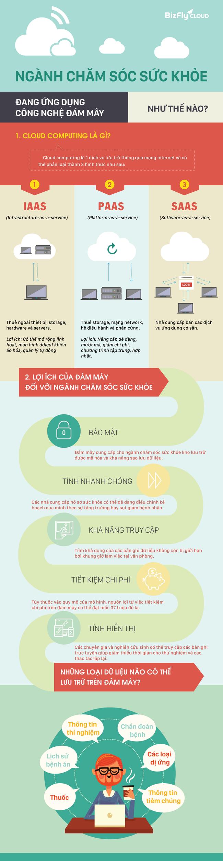 [Infographic] Ngành Chăm sóc sức khỏe đang ứng dụng điện toán đám mây như thế nào? - Ảnh 1.