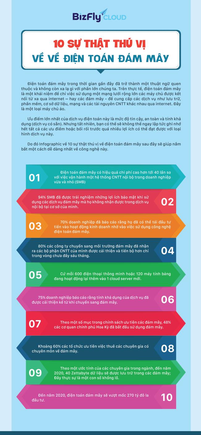 [Infographic] 10 sự thật thú vị về điện toán đám mây  - Ảnh 1.