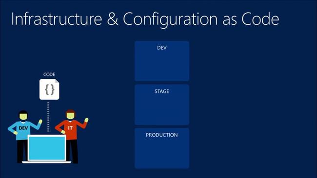 Tìm hiểu về khái niệm Infrastructure as code - Ảnh 1.