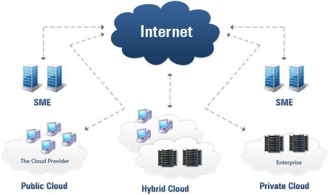 Những điều bạn cần làm trước khi bắt đầu triển khai kho big data trên đám mây (P2) - Ảnh 3.