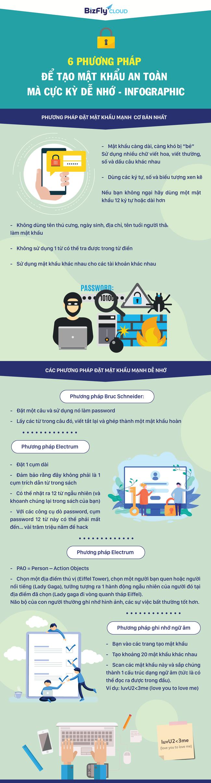[Infographic] 6 phương pháp để tạo mật khẩu mạnh mà cực kỳ dễ nhớ  - Ảnh 1.