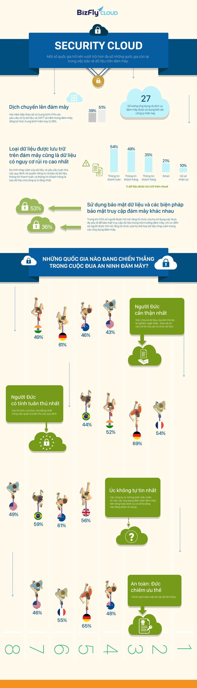 [Infographic] Bảo mật dữ liệu đám mây 2018 - Ảnh 1.