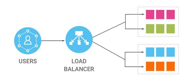 8 thuật toán cân bằng tải đẩy nhanh tốc độ hiệu suất (hiệu suất cao hơn) cho máy chủ  - Ảnh 1.