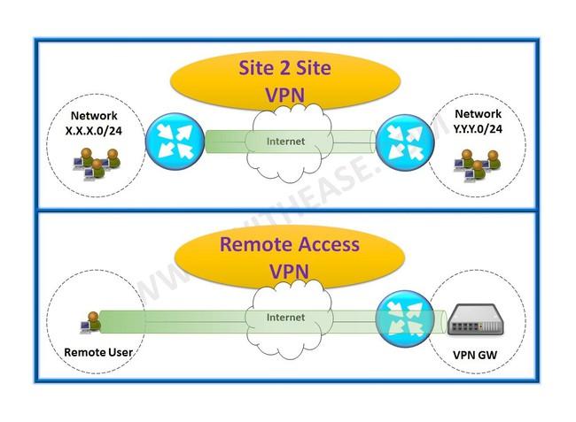 Tổng quan về  VPN - Ảnh 1.