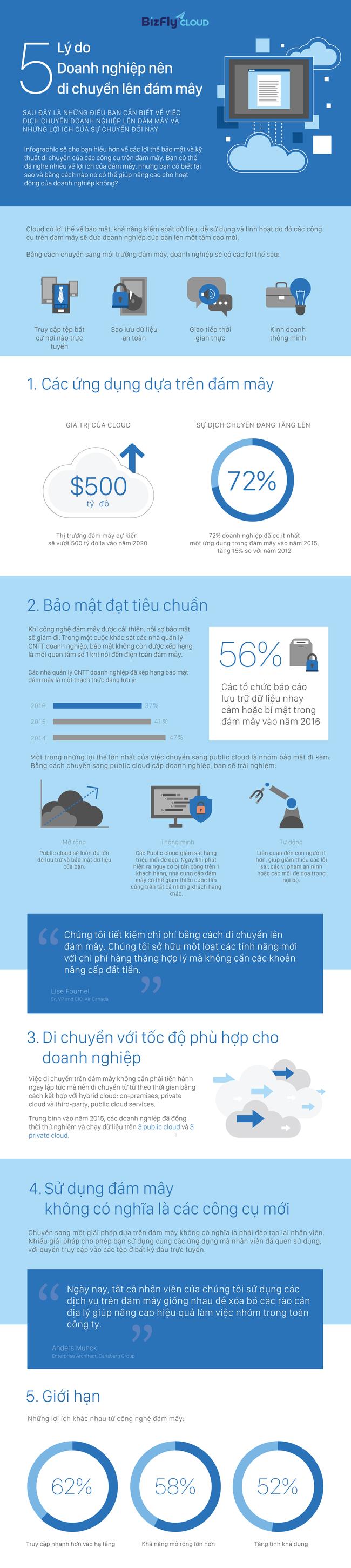 [Infographic] - 5 lý do doanh nghiệp nên di chuyển lên đám mây - Ảnh 1.