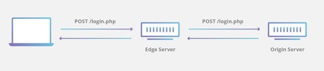 Server gốc là gì? Server gốc vẫn có thể bị tấn công trong khi sử dụng CDN? - Ảnh 2.