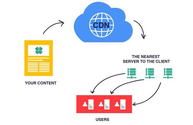 CDN trong phát triển ứng dụng và phát triển web: Làm thế nào bạn có thể sử dụng CDN trong thương mại điện tử? (P1) - Ảnh 1.
