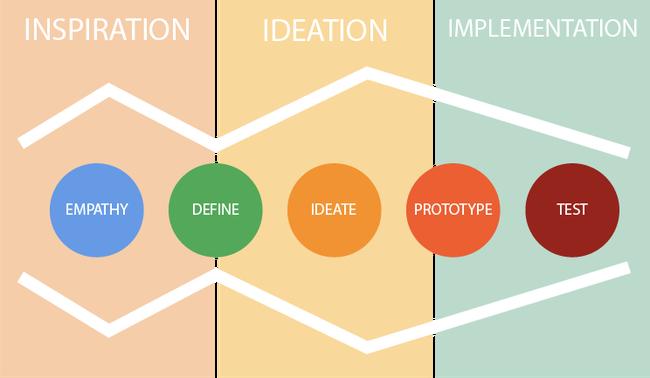 Design thinking – Tư duy đột phá kiểu mới cho doanh nghiệp - Ảnh 1.
