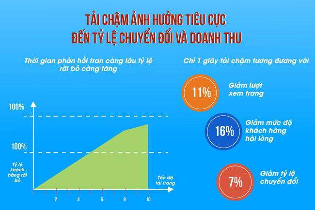 Duy trì tỷ lệ chuyển đổi lý tưởng - công thức thành công của mọi website TMĐT - Ảnh 1.