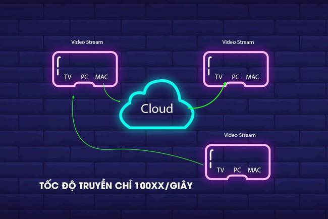 Game online sẽ còn tiếp tục nở rộ nhanh chóng với sự giúp sức của các đám mây - Ảnh 2.