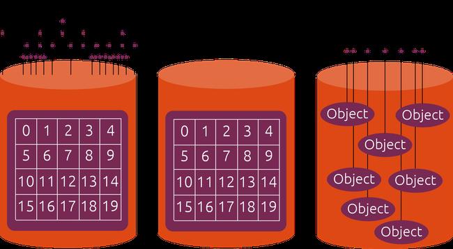 Cloud object storage - Hình thức lưu trữ đám mây lý tưởng nhất - Ảnh 1.