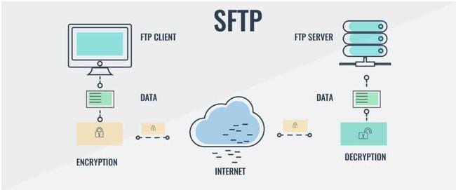 So sánh FTP, FTPS và SFTP, ưu và nhược điểm của từng giao thức và khi nào bạn nên sử dụng cái nào - Ảnh 1.