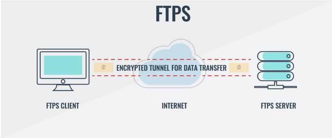 So sánh FTP, FTPS và SFTP, ưu và nhược điểm của từng giao thức và khi nào bạn nên sử dụng cái nào - Ảnh 2.
