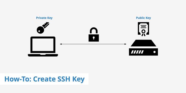 Password so với SSH key – sử dụng cách xác thực nào tốt hơn? - Ảnh 2.