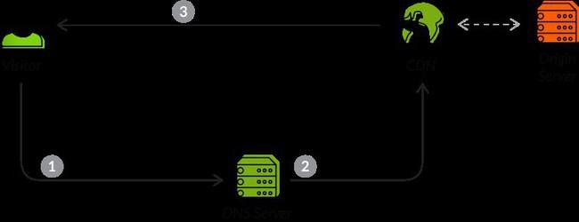 Không chỉ có tốc độ: Thêm 5 lý do tại sao doanh nghiệp nên sử dụng CDN (P1) - Ảnh 2.