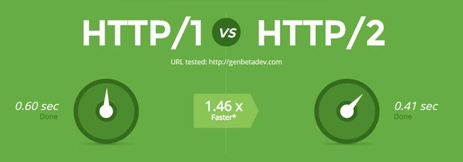 HTTP là gì? HTTP/2.0 là gì? Lợi ích và chức năng - Ảnh 2.