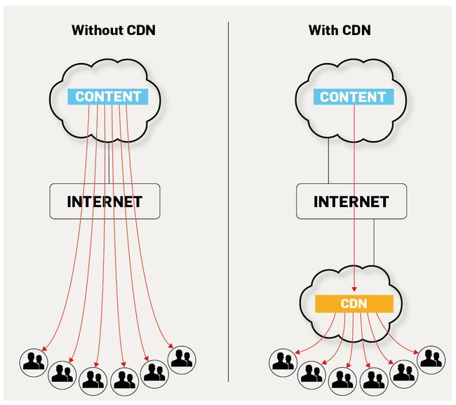 CDN tác động và thay đổi lĩnh vực Game Online như thế nào? - Ảnh 1.