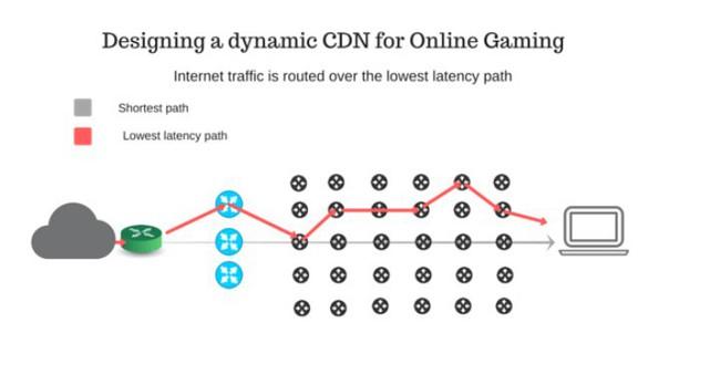 Độ trễ thấp hơn 60% với CDN động dùng trong phân phối trò chơi trực tuyến - Ảnh 1.