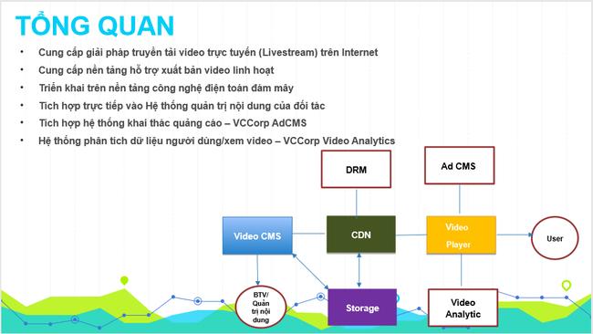 Giải pháp truyền tải Video trực tuyến (Livestream) do BizFly Cloud/Vccorp cung cấp  - Ảnh 1.