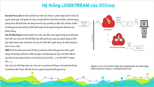 Giải pháp truyền tải Video trực tuyến (Livestream) do BizFly Cloud/Vccorp cung cấp  - Ảnh 3.