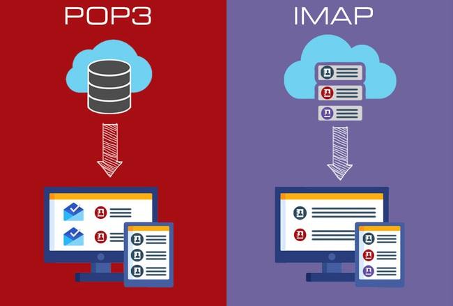 POP3 là gì? Có nên dùng POP3 cho các ứng dụng email? - Ảnh 2.