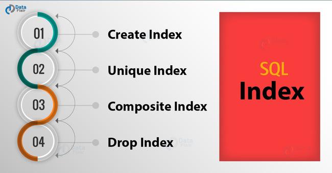 Chỉ mục (index) trong mysql - giải nghĩa và các lệnh cơ bản - Ảnh 1.