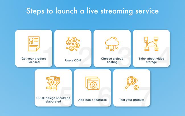Mẹo tạo App phát livestream hiệu quả, thu hút người xem - Ảnh 2.