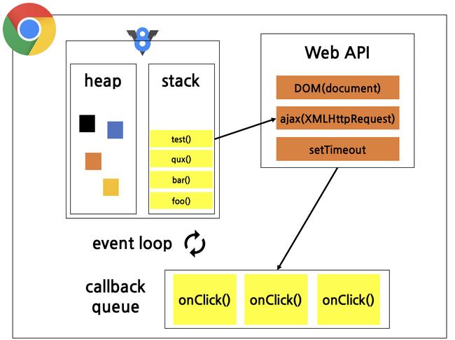 Chia sẻ kiến thức về đồng bộ và không đồng bộ trong JavaScript - Ảnh 2.