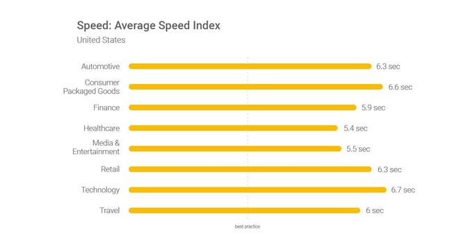 19 lý do mạnh mẽ khiến tốc độ tải trang đóng vai trò quan trọng với website TMĐT - Ảnh 3.