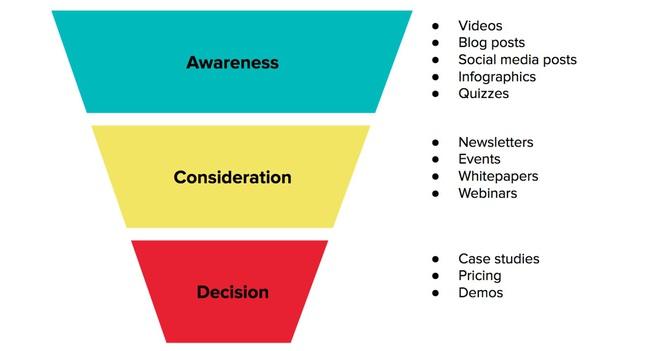 Content Marketing là gì? Tác dụng của Content Marketing - Ảnh 1.
