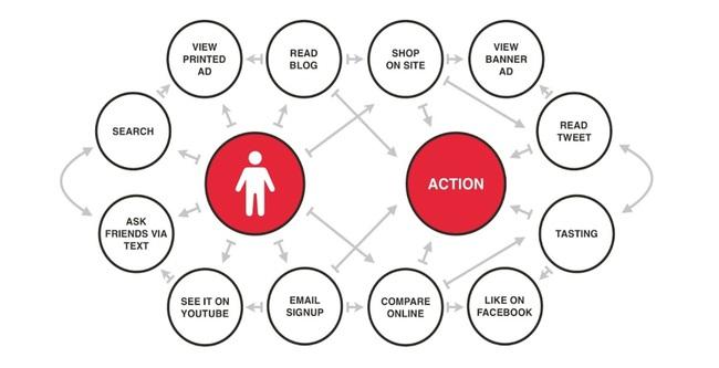 Content Marketing là gì? Tác dụng của Content Marketing - Ảnh 2.