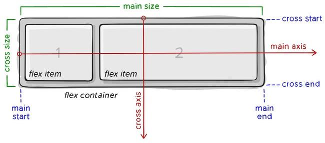 Học cách dàn trang với Flexbox trong CSS - Ảnh 1.