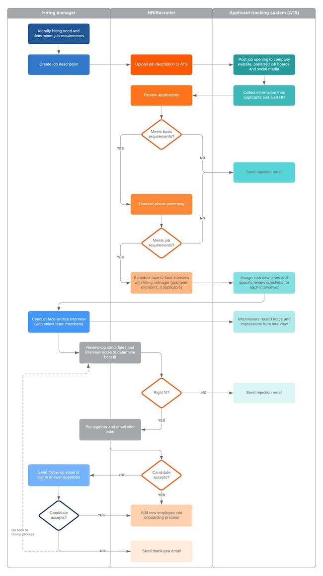 Workflow là gì? Lợi ích của workflow. Ví dụ về quy trình lặp lại - Ảnh 5.