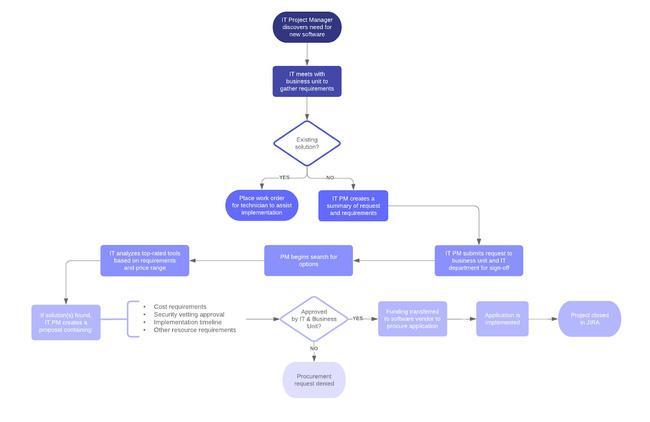 Workflow là gì? Lợi ích của workflow. Ví dụ về quy trình lặp lại - Ảnh 6.
