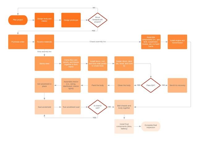 Workflow là gì? Lợi ích của workflow. Ví dụ về quy trình lặp lại - Ảnh 7.
