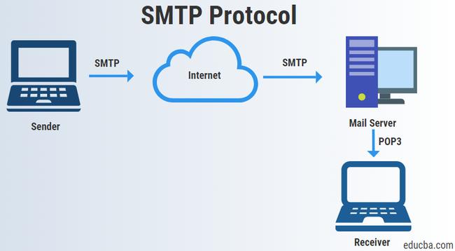 Toàn tập hướng dẫn về SMPT Server Gmail - Ảnh 1.