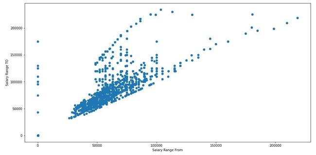 Thực hư chuyện công cụ miễn phí python anaconda đem lại thu nhập hàng trăm ngàn USD/ năm cho các data scientist - Ảnh 10.